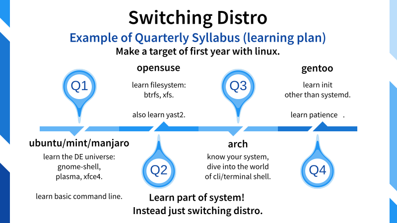 Illustration: Switching Distro: Example Syllabus (learning plan)