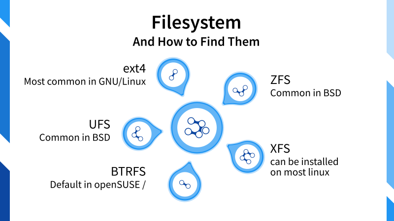 Illustration: Filesystem. And where to find it