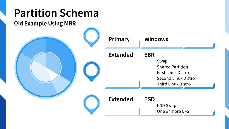 Illustration: Multiboot Partition Schema: Windows, Linux, and BSD