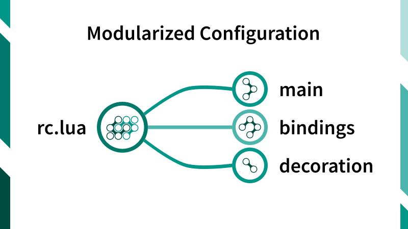 Illustration: Modularized Configuration