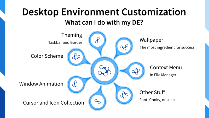 Illustration: Desktop Environment Customization