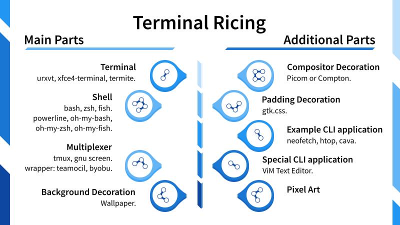 Illustration: Terminal Customization Visual Summary