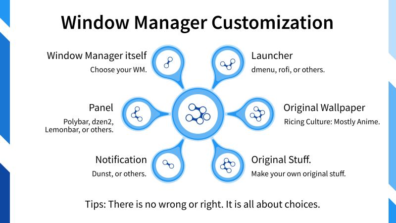 Illustration: Window Manager Customization