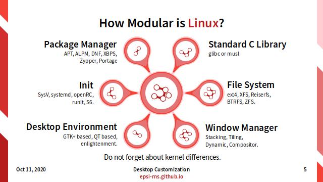 Slide - Modular Linux: How Modular is Linux?