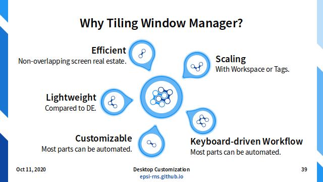 Slide - Tiling: Why Tiling WM