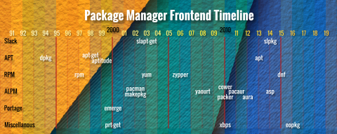 Approximate Timeline for Linux Package Manager Frontend