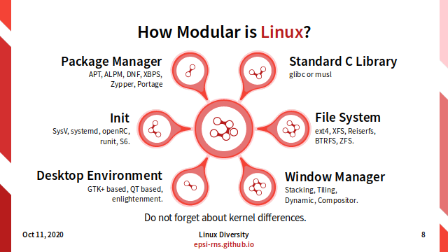 Slide - Modular Linux - How Modular?
