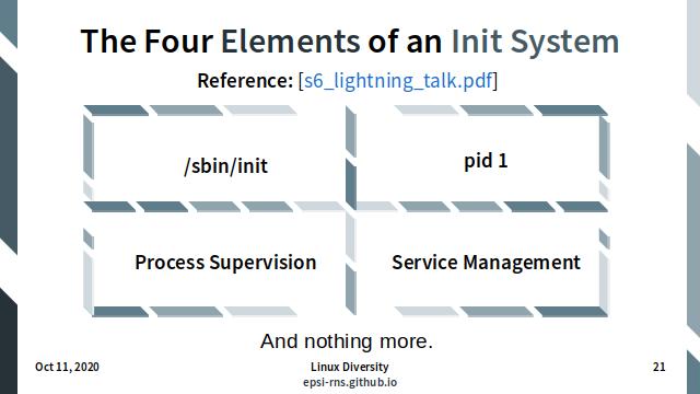 Slide - Init - Elements